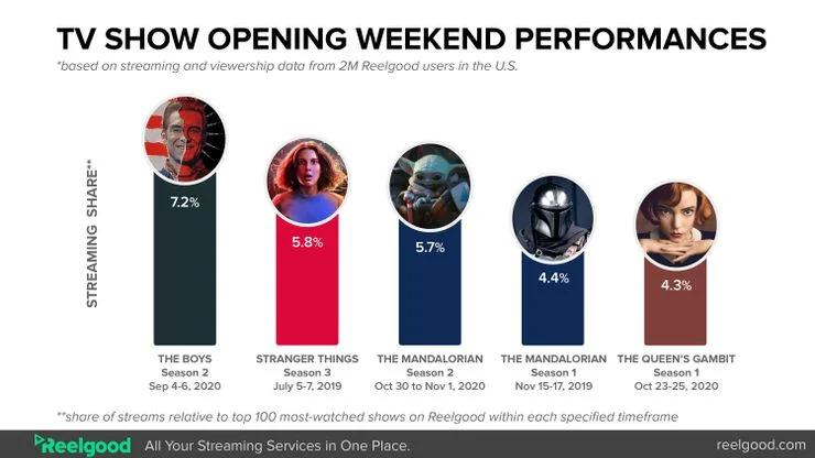 TV-Show-Opening-Weekend-Performances